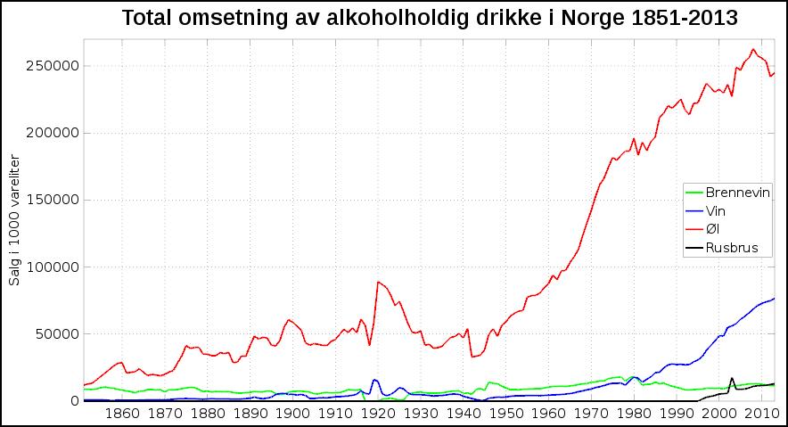 Omsetning i vareliter 1851-2013