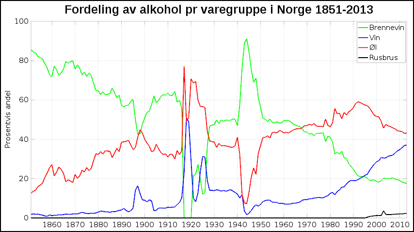 Omsetning andel av ren alkohol 1851-2013