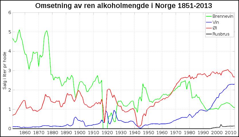 Omsetning i alkoholmengde pr innbygger 1851-2013