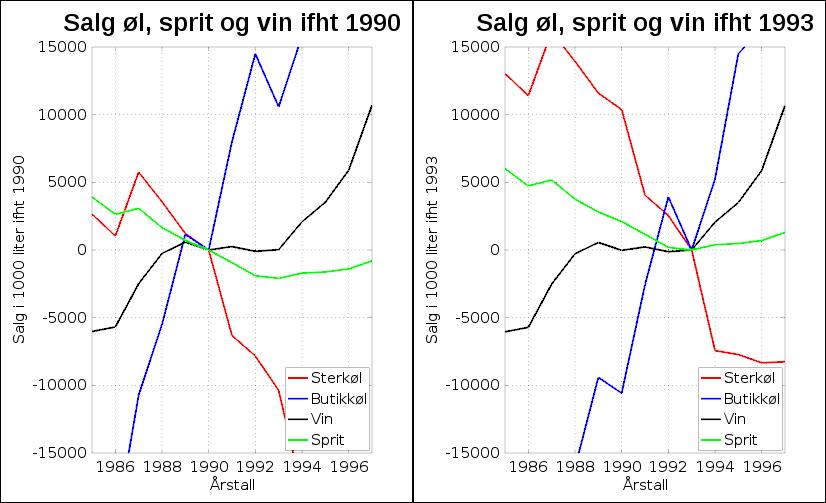 Alkoholsalg ifht 1990