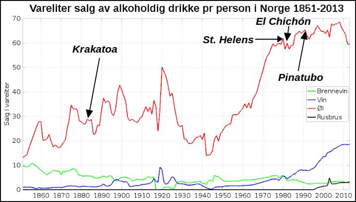 Vulkanutbrudd kontra ølsalg